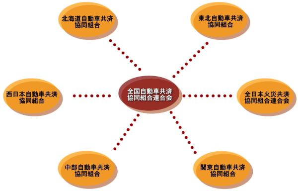 組合 全日本 火災 共済 連合 会 協同